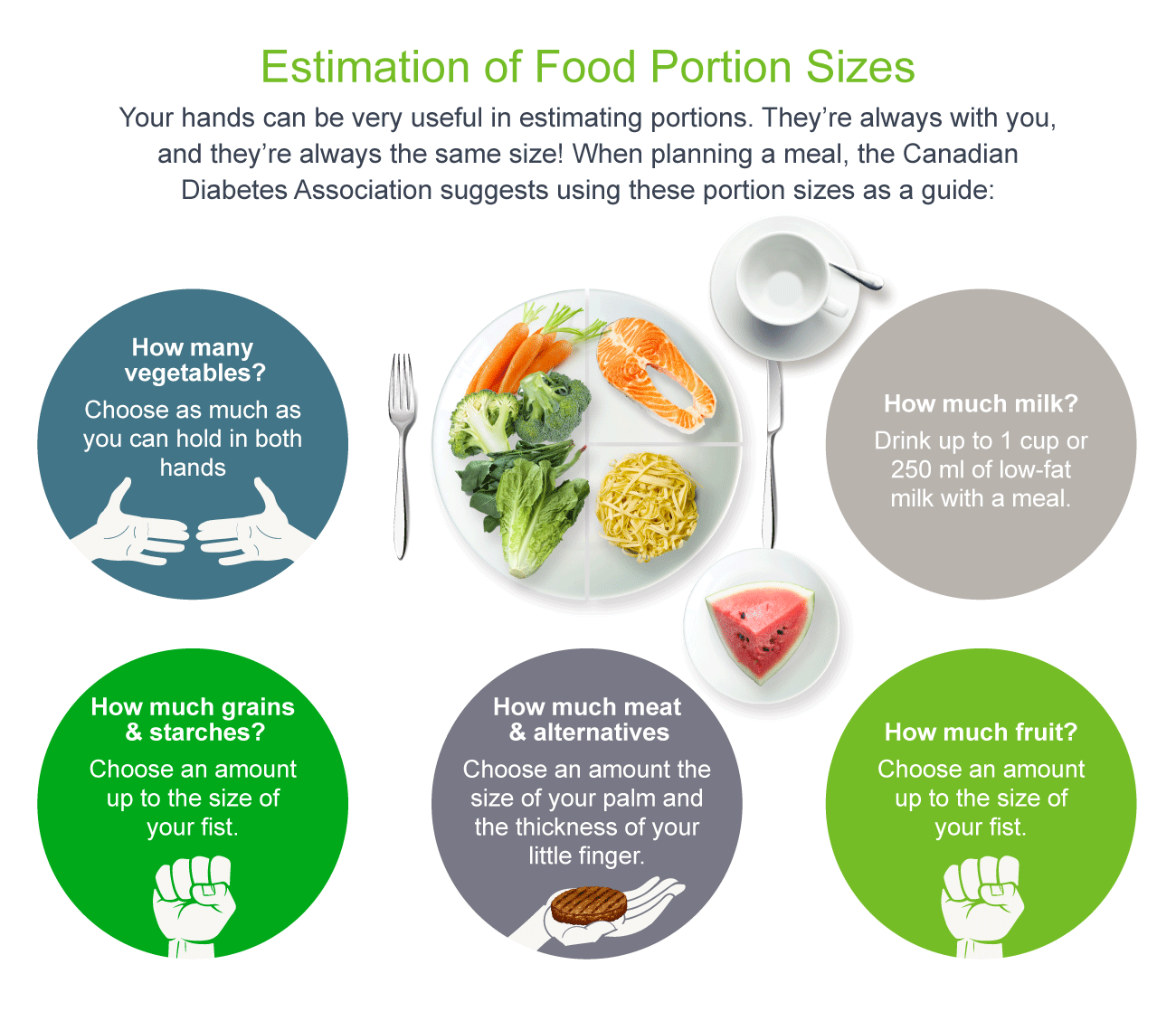 Estimation of Food Portion Sizes